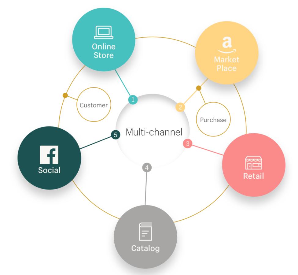 El futuro del e-commerce a partir del 2018