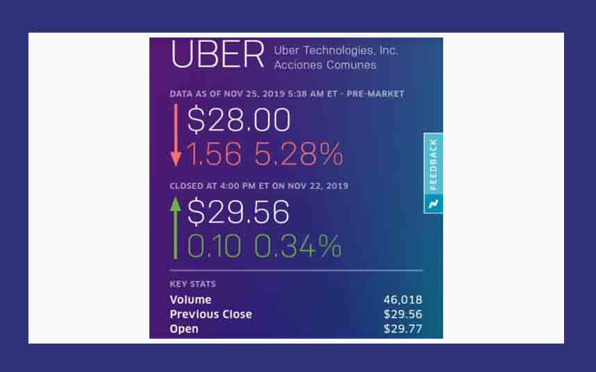 Uber se desploma en la bolsa tras perder su licencia en Londres
