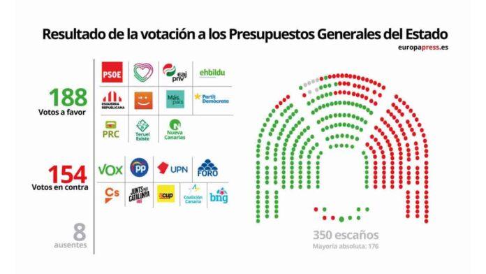 El Congreso aprueba los PGE por amplia mayoría