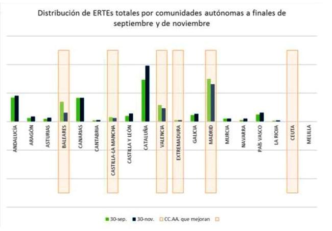 El número de trabajadores en ERTE cierra noviembre en 746.900 personas