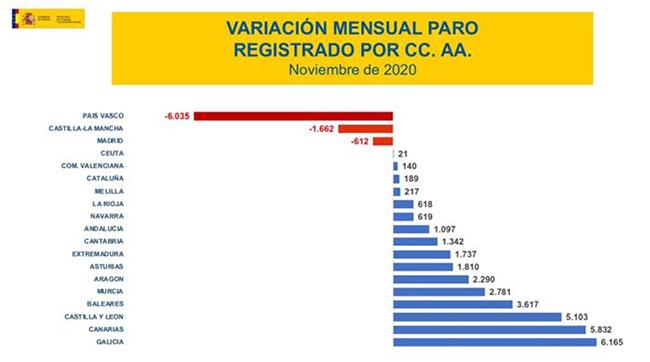 El paro registrado ha aumentado en 25.269 personas en el mes de noviembre