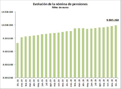 La nomina de las pensiones contributivas se situa en 9.985 millones de euros en diciembre