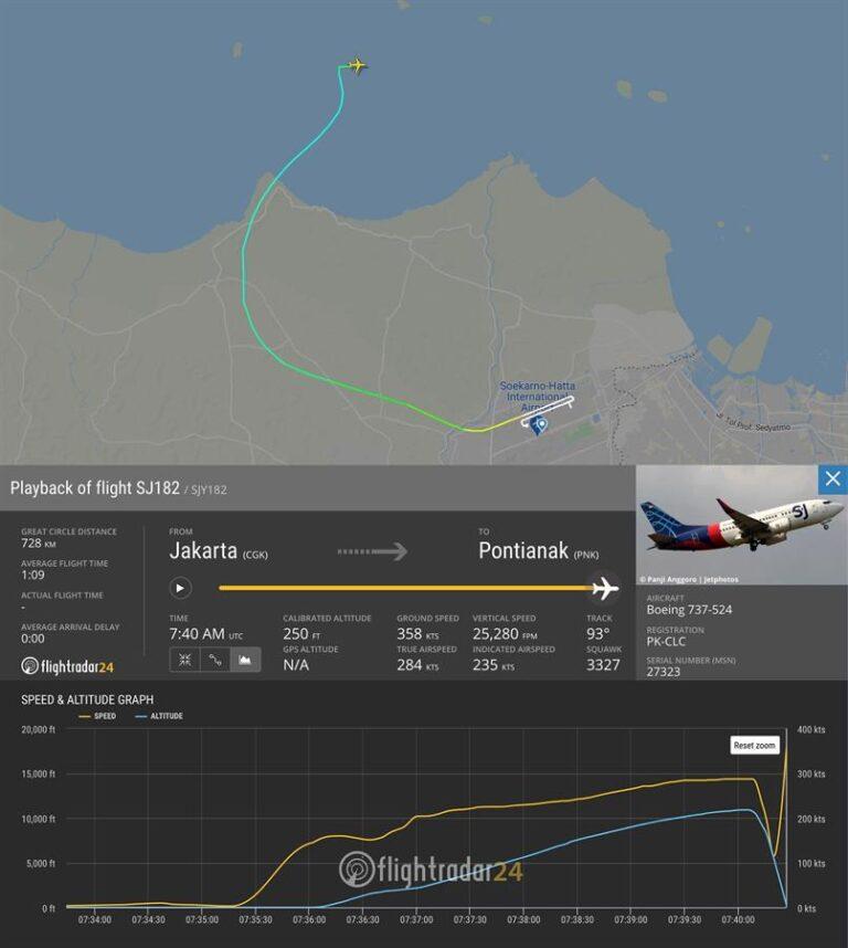 Desaparece una avión con sesenta pasajeros al despegar de Yakarta