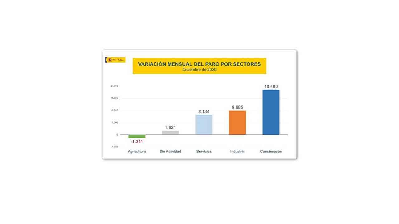 El paro registrado aumenta en 36.825 personas en el mes de diciembre
