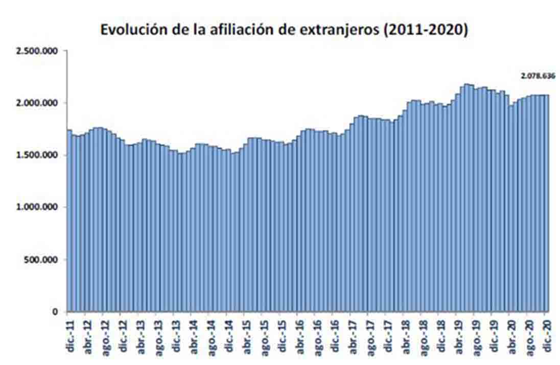 La S.S. registra más de dos millones de trabajadores extranjeros en diciembre