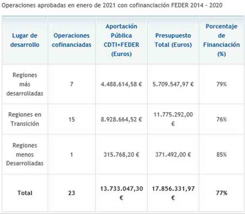 El CDTI aprueba ayudas por 38 millones para 50 proyectos de I+D+I empresarial