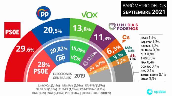 El PSOE amplía 9 puntos sobre el PP que cae al 20%